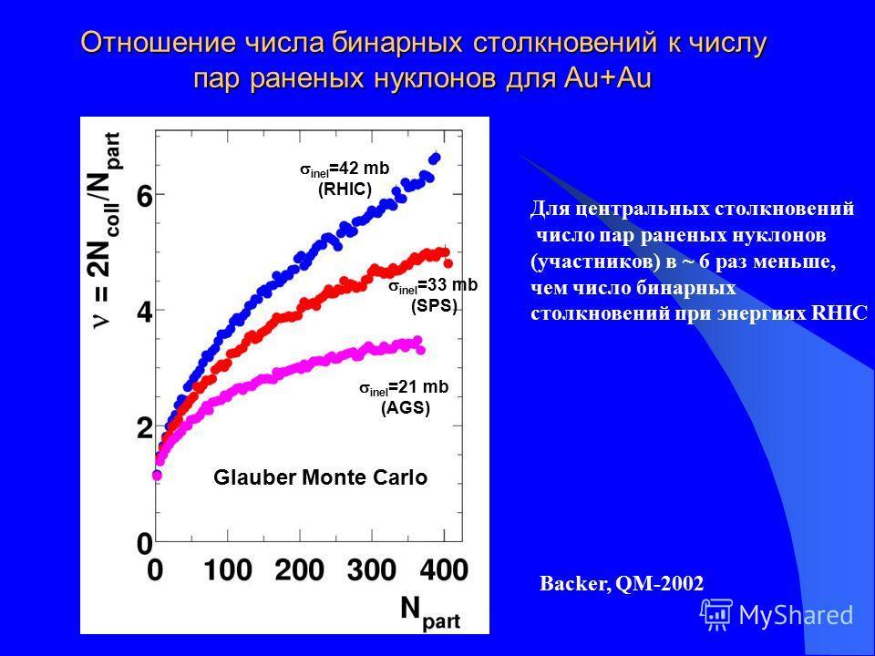 Отношение числа бинарных столкновений к числу пар раненых нуклонов для Au+Au inel =42 mb (RHIC) Glauber Monte Carlo inel =33 mb (SPS) inel =21 mb (AGS) Для центральных столкновений число пар раненых нуклонов (участников) в ~ 6 раз меньше, чем число б