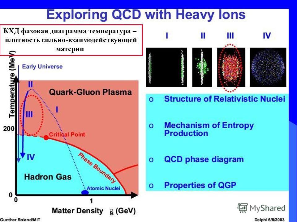КХД фазовая диаграмма температура – плотность сильно-взаимодействующей материи