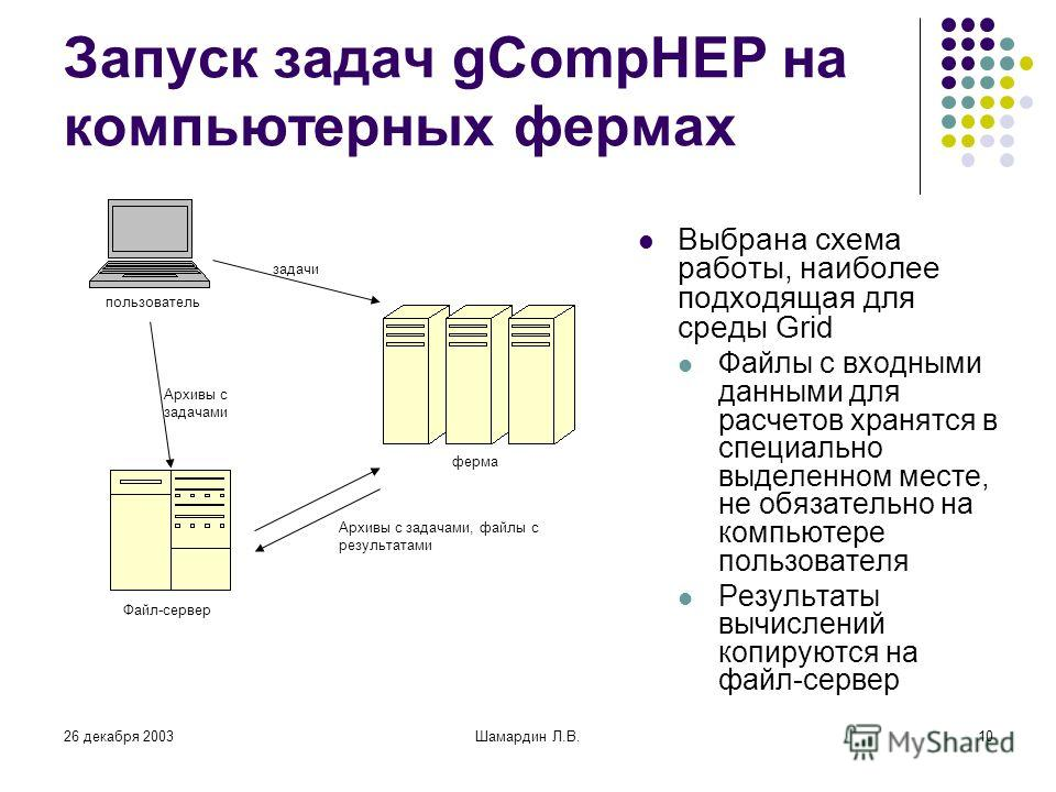 26 декабря 2003Шамардин Л.В.10 Запуск задач gCompHEP на компьютерных фермах Выбрана схема работы, наиболее подходящая для среды Grid Файлы с входными данными для расчетов хранятся в специально выделенном месте, не обязательно на компьютере пользовате
