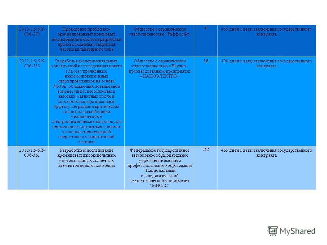 2012-1.9-519- 006-270 Проведение проблемно- ориентированных поисковых исследований в области разработки проекта создания ускорителя частиц кильватерного типа Общество с ограниченной ответственностью