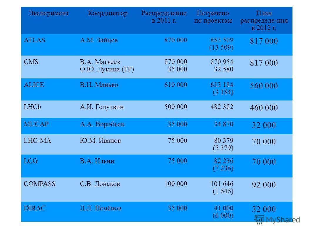 ЭкспериментКоординаторРаспределение в 2011 г. Истрачено по проектам План распределе-ния в 2012 г. ATLASА.М. Зайцев870 000883 509 (13 509) 817 000 CMSВ.А. Матвеев О.Ю. Лукина (FP) 870 000 35 000 870 954 32 580 817 000 ALICEВ.И. Манько610 000613 184 (3