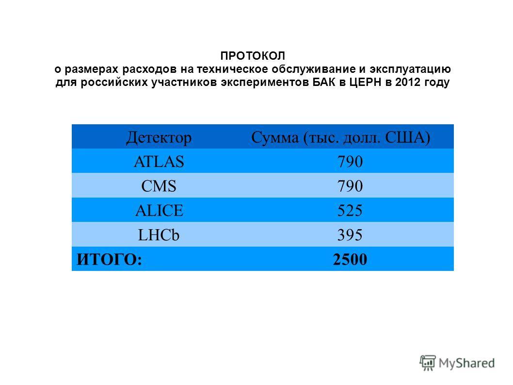 ДетекторСумма (тыс. долл. США) ATLAS790 CMS790 ALICE525 LHCb395 ИТОГО:2500 ПРОТОКОЛ о размерах расходов на техническое обслуживание и эксплуатацию для российских участников экспериментов БАК в ЦЕРН в 2012 году