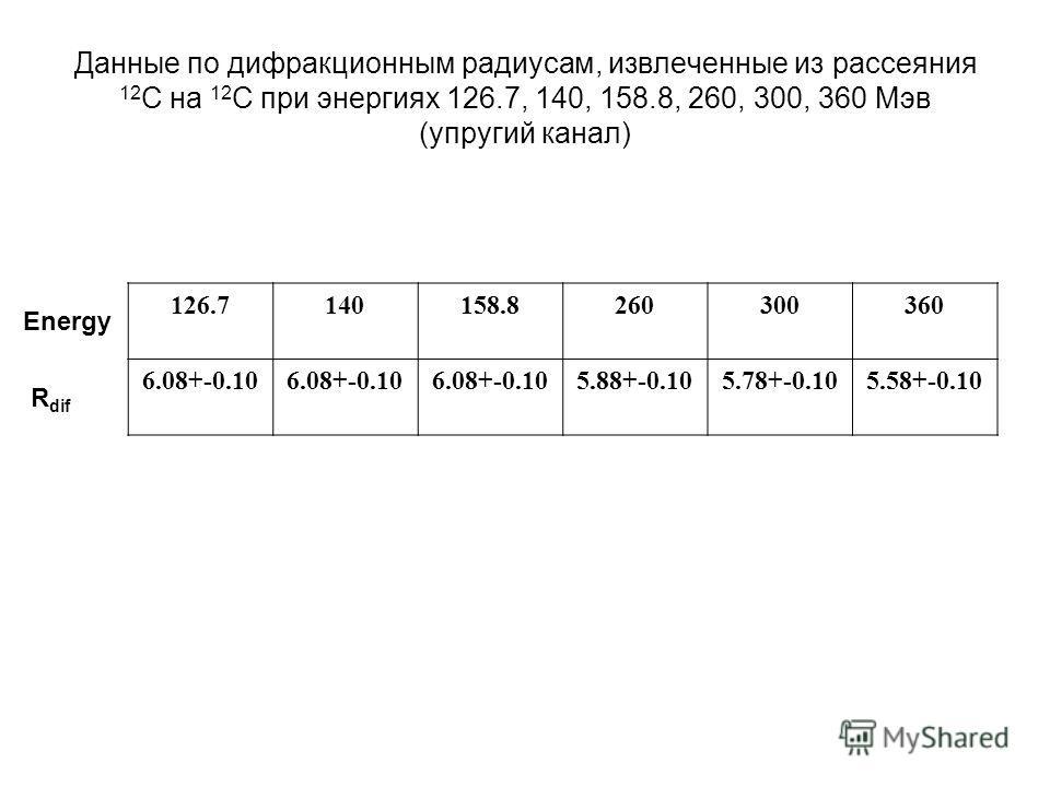 Данные по дифракционным радиусам, извлеченные из рассеяния 12 С на 12 С при энергиях 126.7, 140, 158.8, 260, 300, 360 Мэв (упругий канал) 126.7140158.8260300360 6.08+-0.10 5.88+-0.105.78+-0.105.58+-0.10 Energy R dif