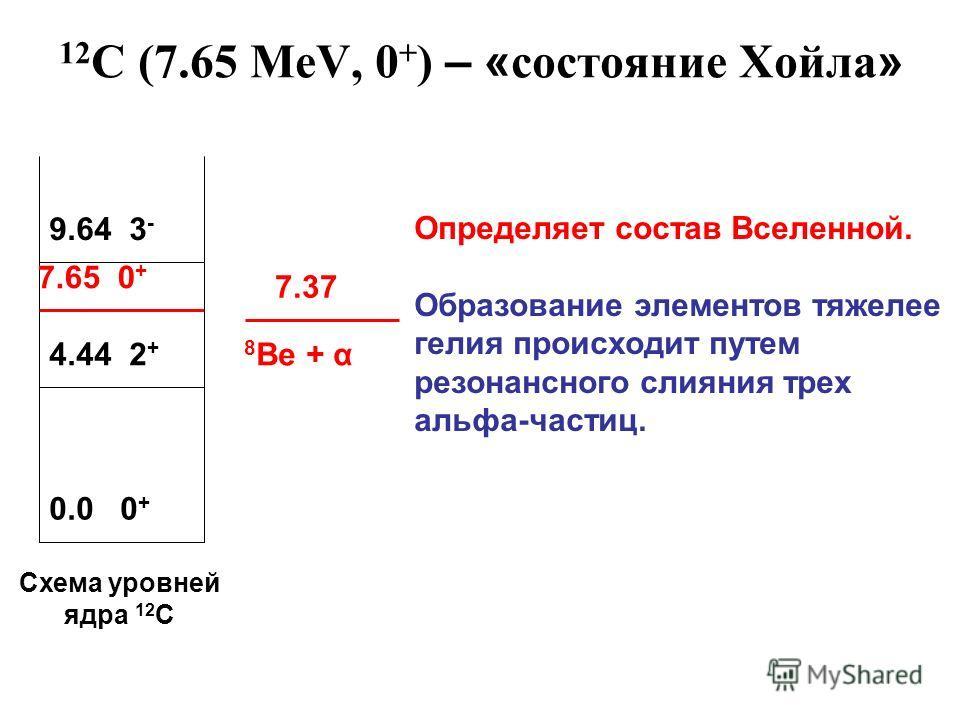 12 C (7.65 MeV, 0 + ) – « состояние Хойла » 0.0 0 + 4.44 2 + 7.65 0 + 9.64 3 - 7.37 8 Be + α Определяет состав Вселенной. Образование элементов тяжелее гелия происходит путем резонансного слияния трех альфа-частиц. Схема уровней ядра 12 С
