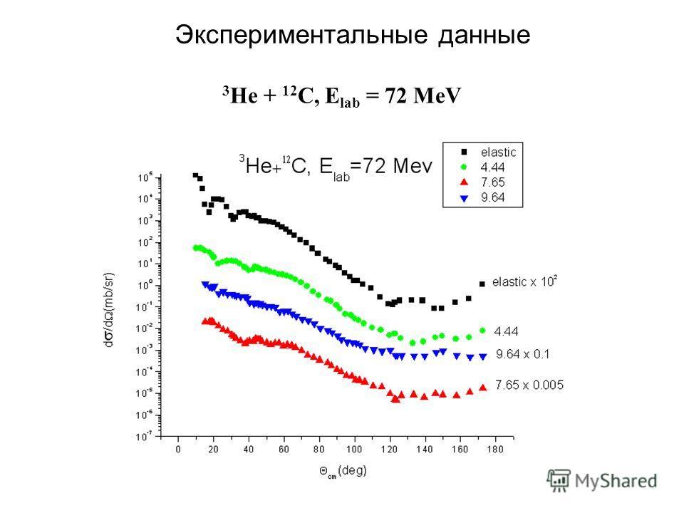 3 He + 12 C, E lab = 72 MeV Экспериментальные данные
