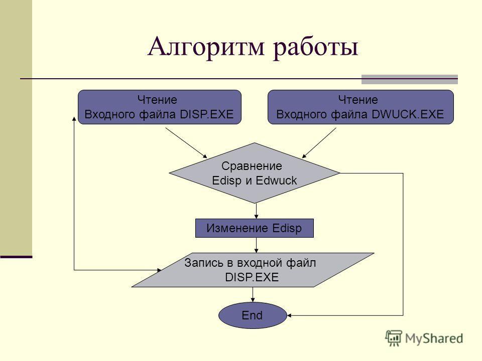 Алгоритм работы Чтение Входного файла DISP.EXE Чтение Входного файла DWUCK.EXE Сравнение Edisp и Edwuck Изменение Edisp Запись в входной файл DISP.EXE End