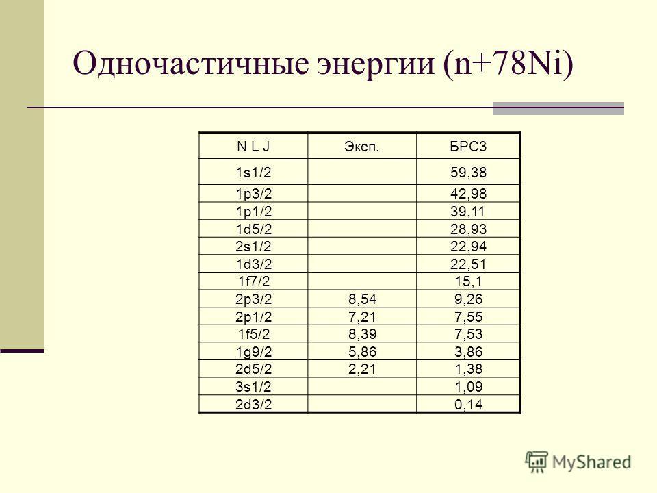 Одночастичные энергии (n+78Ni) N L JЭксп.БРС3 1s1/259,38 1p3/242,98 1p1/239,11 1d5/228,93 2s1/222,94 1d3/222,51 1f7/215,1 2p3/28,549,26 2p1/27,217,55 1f5/28,397,53 1g9/25,863,86 2d5/22,211,38 3s1/21,09 2d3/20,14