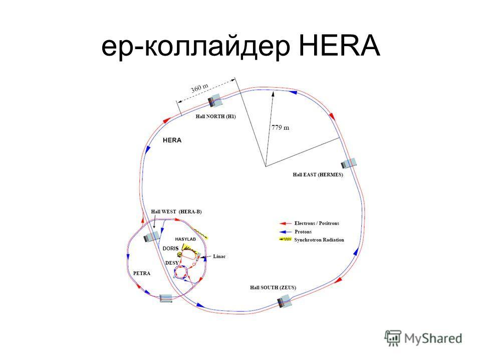 ep-коллайдер HERA