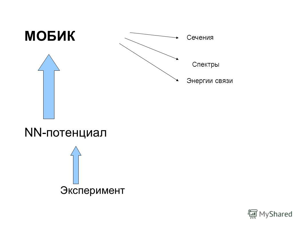 МОБИК NN-потенциал Эксперимент Энергии связи Спектры Сечения