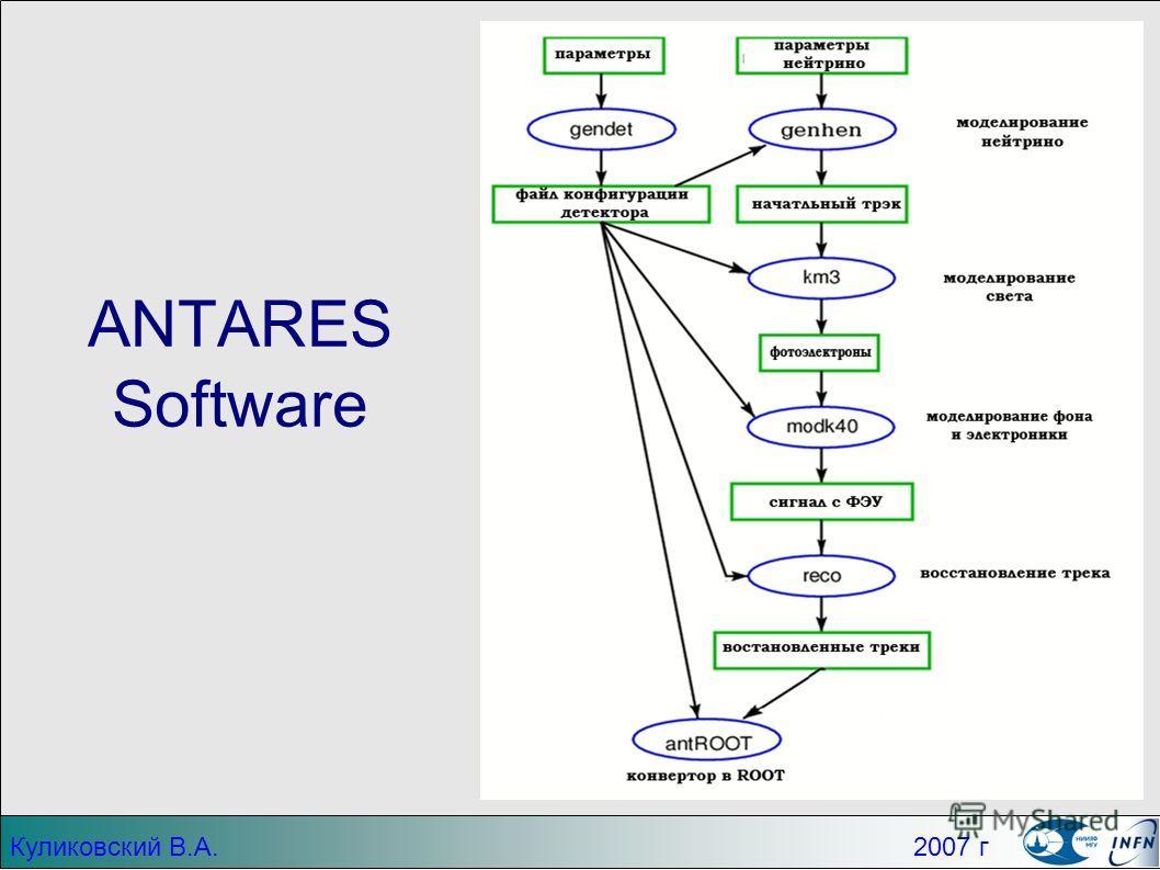 ANTARES Software Куликовский В.А. 2007 г