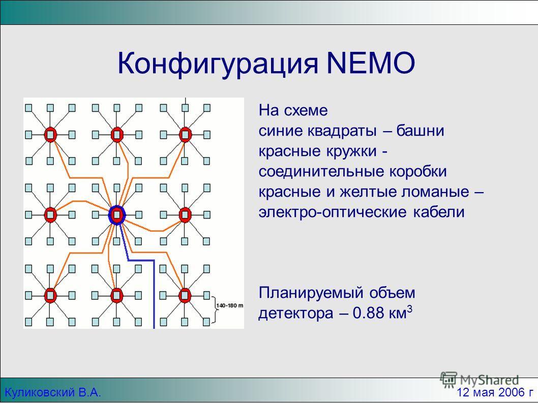 Куликовский В.А. 12 мая 2006 г Конфигурация NEMO На схеме синие квадраты – башни красные кружки - соединительные коробки красные и желтые ломаные – электро-оптические кабели Планируемый объем детектора – 0.88 км 3