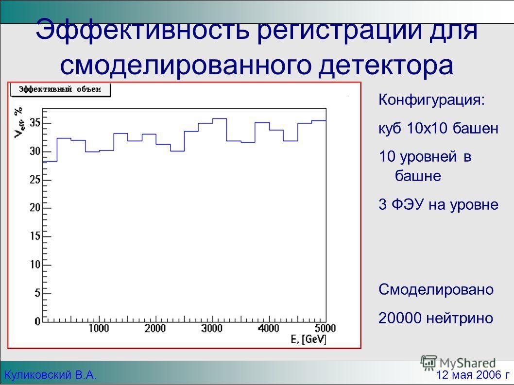 Куликовский В.А. 12 мая 2006 г Эффективность регистрации для смоделированного детектора Конфигурация: куб 10x10 башен 10 уровней в башне 3 ФЭУ на уровне Смоделировано 20000 нейтрино