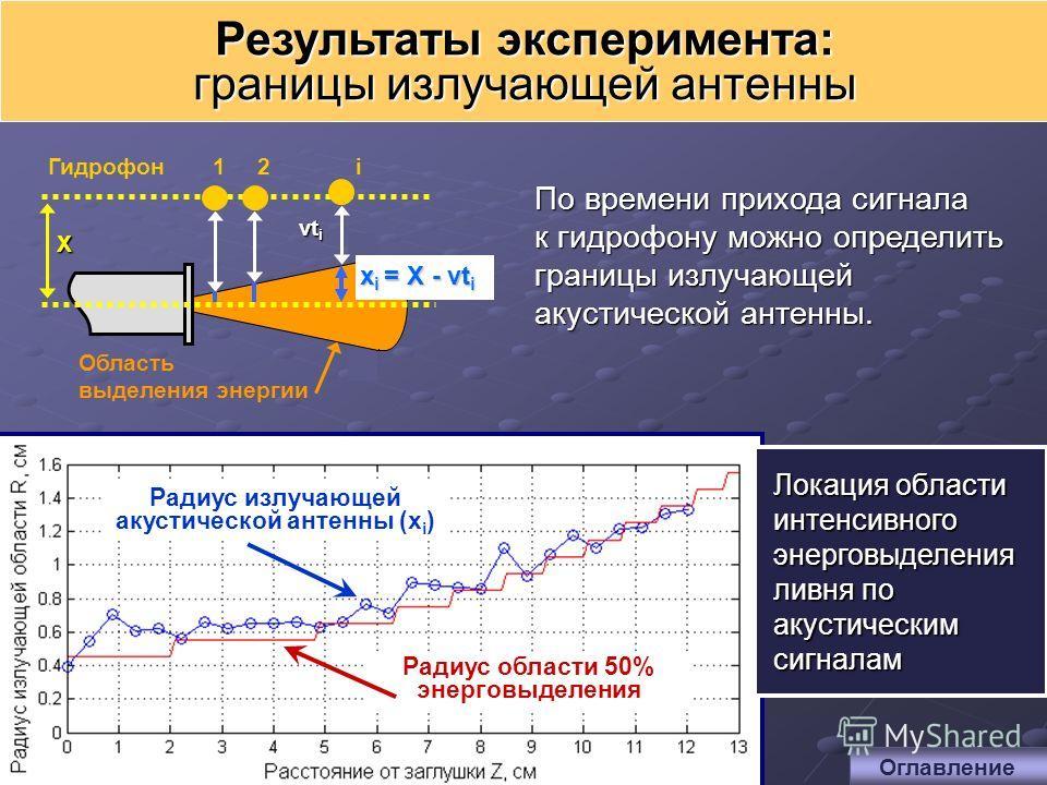 10 Результаты эксперимента: границы излучающей антенны По времени прихода сигнала к гидрофону можно определить границы излучающей акустической антенны. Радиус области 50% энерговыделения Радиус излучающей акустической антенны (x i ) Локация области и