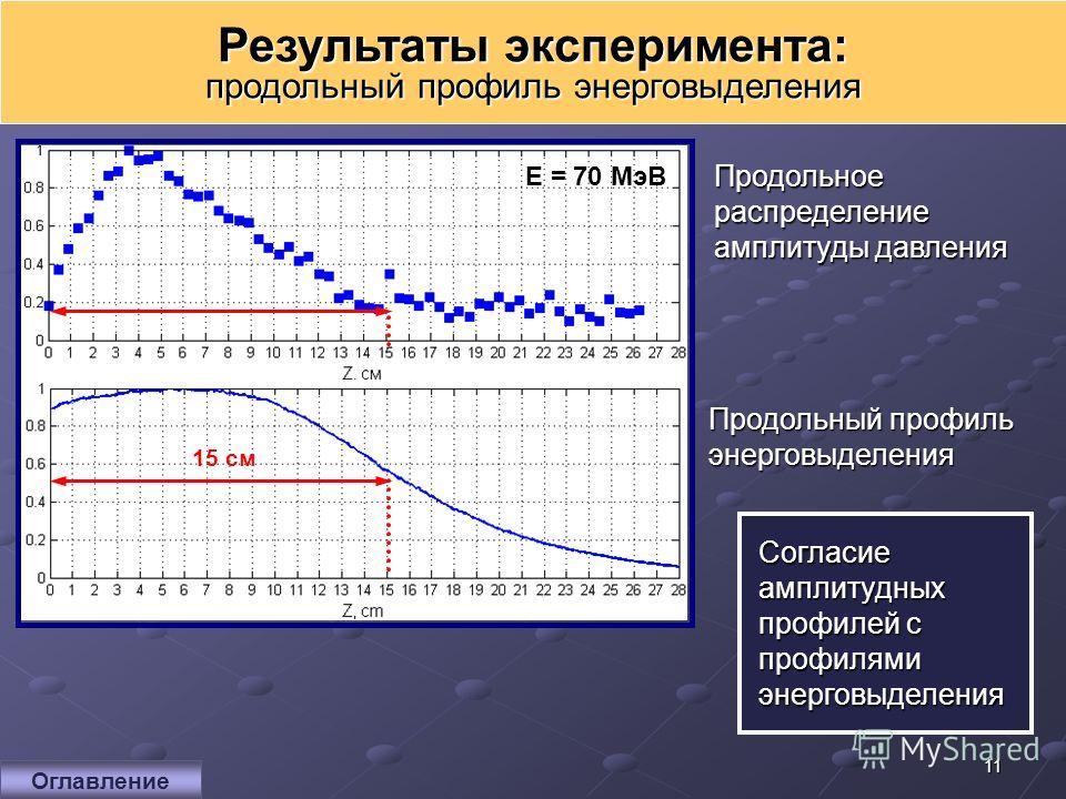 11 Результаты эксперимента: продольный профиль энерговыделения Продольное распределение амплитуды давления Продольный профиль энерговыделения Согласие амплитудных профилей с профилями энерговыделения 15 см E = 70 МэВ Оглавление