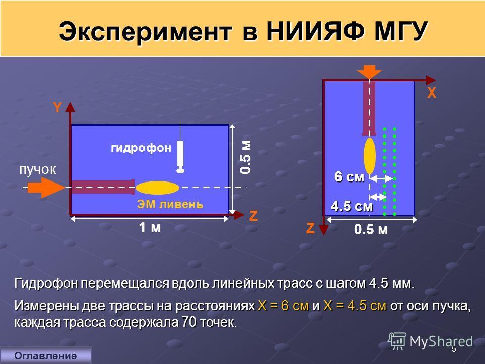 5 Эксперимент в НИИЯФ МГУ Гидрофон перемещался вдоль линейных трасс с шагом 4.5 мм. Измерены две трассы на расстояниях X = 6 см и X = 4.5 см от оси пучка, каждая трасса содержала 70 точек. 1 м пучок гидрофон Y Z ЭМ ливень 0.5 м Z X 4.5 cм 6 cм6 cм6 c