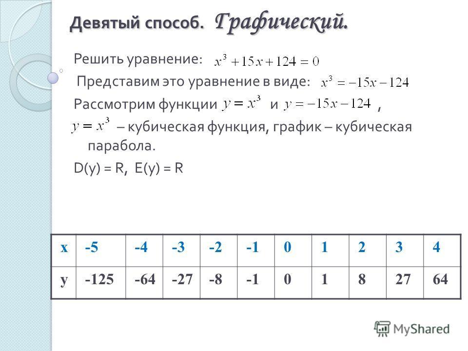 Девятый способ. Графический. Решить уравнение : Представим это уравнение в виде : Рассмотрим функции и, – кубическая функция, график – кубическая парабола. D(y) = R, E(y) = R х-5-4-3-201234 у-125-64-27-80182764