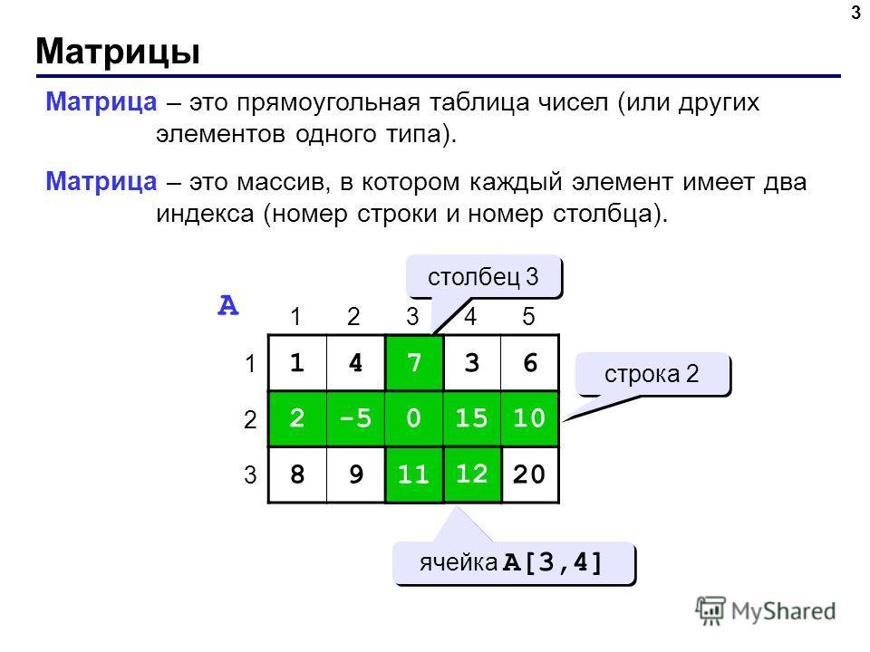 Матрицы 3 Матрица – это прямоугольная таблица чисел (или других элементов одного типа). Матрица – это массив, в котором каждый элемент имеет два индекса (номер строки и номер столбца). 14736 2-50151010 89111220 1 2 3 12345 A 7 0 11 2-50151010 1212 ст