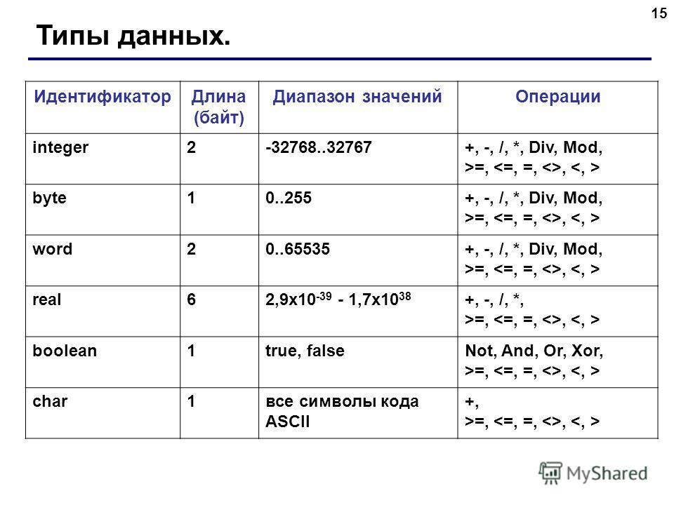 15 Типы данных. ИдентификаторДлина (байт) Диапазон значенийОперации integer2-32768..32767+, -, /, *, Div, Mod, >=,, byte10..255+, -, /, *, Div, Mod, >=,, word20..65535+, -, /, *, Div, Mod, >=,, real62,9x10 -39 - 1,7x10 38 +, -, /, *, >=,, boolean1tru