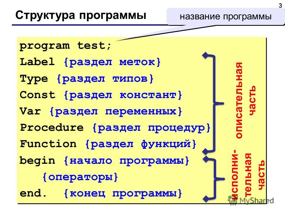 3 Структура программы program test; Label {раздел меток} Type {раздел типов} Const {раздел констант} Var {раздел переменных} Procedure {раздел процедур} Function {раздел функций} begin {начало программы} {операторы} end. {конец программы} program tes