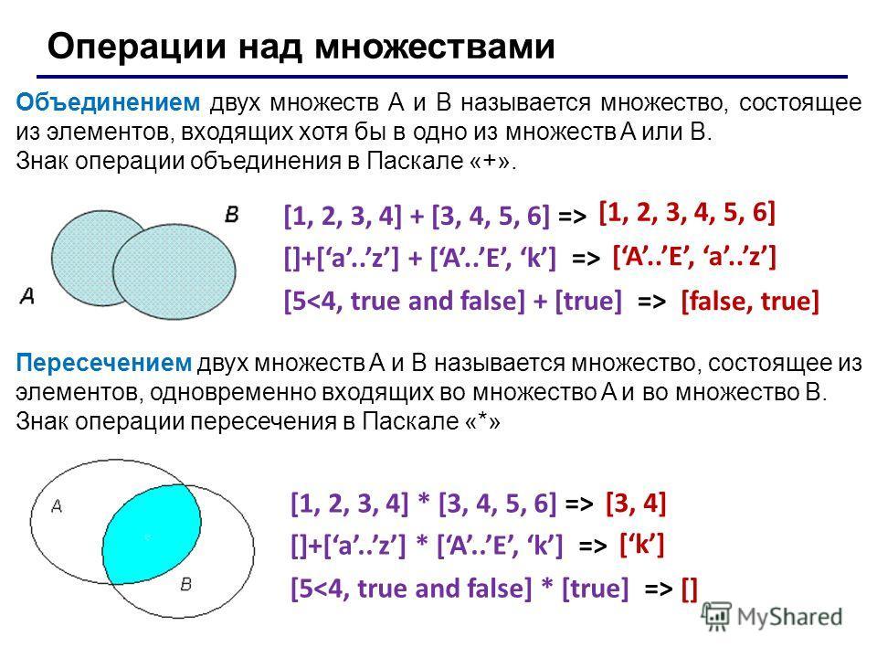 Операции над множествами Объединением двух множеств A и B называется множество, состоящее из элементов, входящих хотя бы в одно из множеств A или B. Знак операции объединения в Паскале «+». [1, 2, 3, 4] + [3, 4, 5, 6] => []+[a..z] + [A..E, k] => [5 [