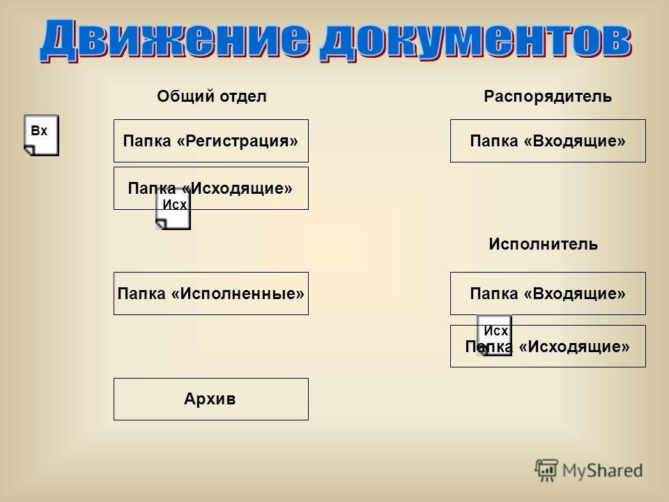 База данных Администраторы БД Общий отдел Пользователи отд. Экономики Пользователи отд. Юридич.