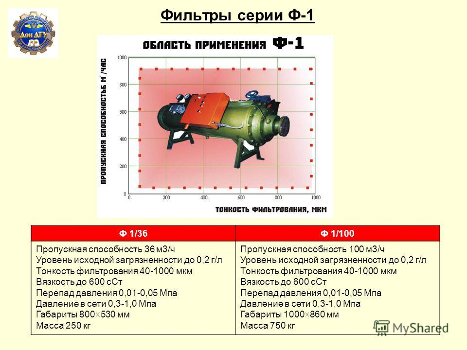 Разработки в области рабочих жидкостей, смазок и кондиционирования рабочих сред Гидродинамический полнопоточный фильтр, тонкость очистки 0,015 мм Пропускная способность60 л/ мин Максимальная крупность частиц на входе 5 мм Перепад давлений 0,08 МПа Ра