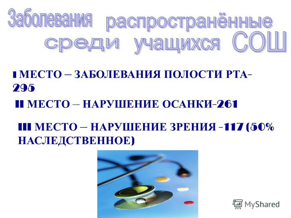 I МЕСТО – ЗАБОЛЕВАНИЯ ПОЛОСТИ РТА - 295 II МЕСТО – НАРУШЕНИЕ ОСАНКИ -261 III МЕСТО – НАРУШЕНИЕ ЗРЕНИЯ -117 (50% НАСЛЕДСТВЕННОЕ )