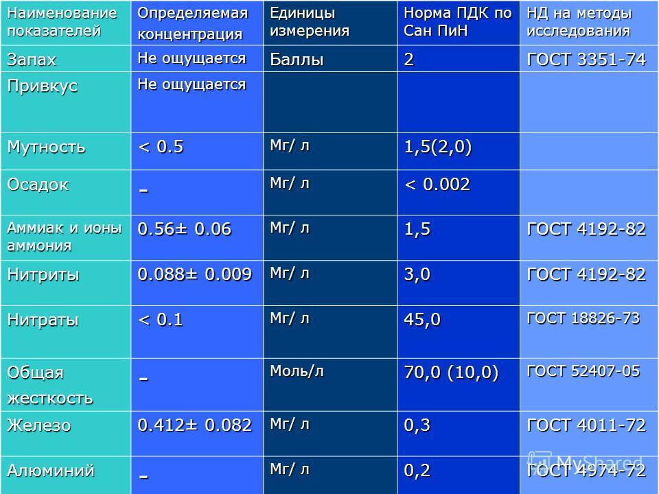 Наименование показателей Определяемаяконцентрация Единицы измерения Норма ПДК по Сан ПиН НД на методы исследования Запах Не ощущается Баллы2 ГОСТ 3351-74 Привкус Не ощущается Мутность < 0.5 Мг/ л 1,5(2,0) Осадок- < 0.002 Аммиак и ионы аммония 0.56± 0