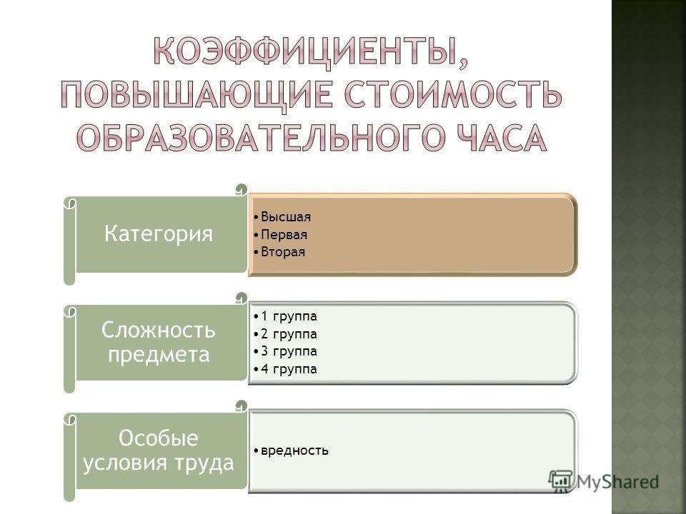 Высшая Первая Вторая Категория 1 группа 2 группа 3 группа 4 группа Сложность предмета вредность Особые условия труда