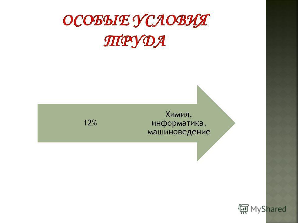 Химия, информатика, машиноведение 12%