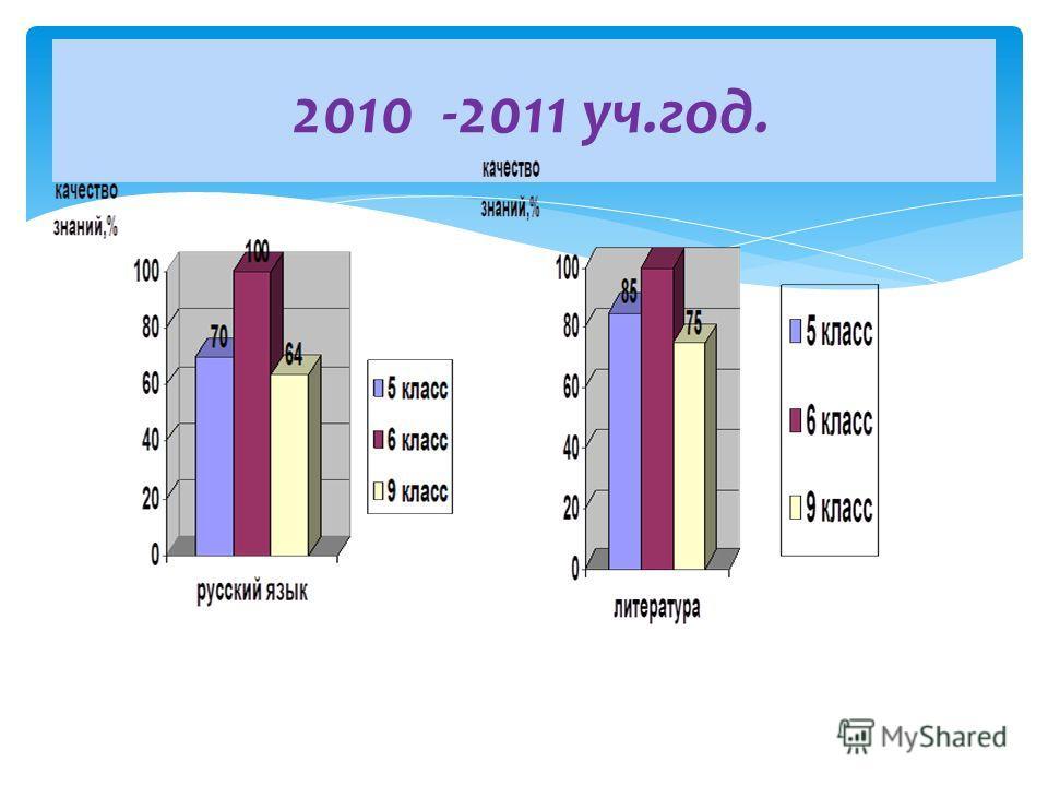 2010 -2011 уч.год.