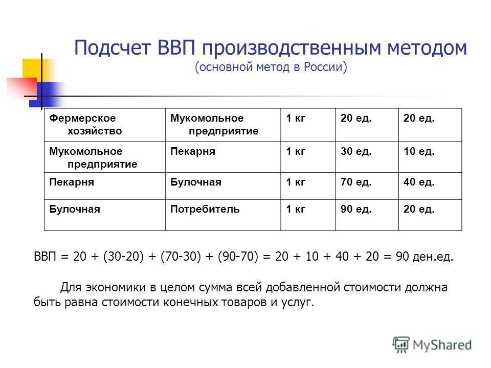 Подсчет ВВП производственным методом (основной метод в России) Фермерское хозяйство Мукомольное предприятие 1 кг20 ед. Мукомольное предприятие Пекарня1 кг30 ед.10 ед. ПекарняБулочная1 кг70 ед.40 ед. БулочнаяПотребитель1 кг90 ед.20 ед. ВВП = 20 + (30-