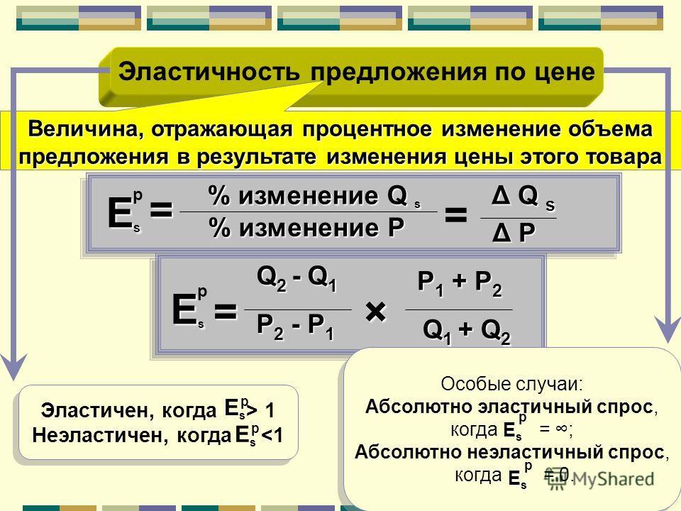 Эластичность предложения по цене Q 1 + Q 2 P 2 - P 1 P 1 + P 2 × Q 2 - Q 1 p EsEsEsEs = = % изменение Q s % изменение P Δ Q s Δ PΔ PΔ PΔ P p EsEsEsEs = Величина, отражающая процентное изменение объема предложения в результате изменения цены этого тов
