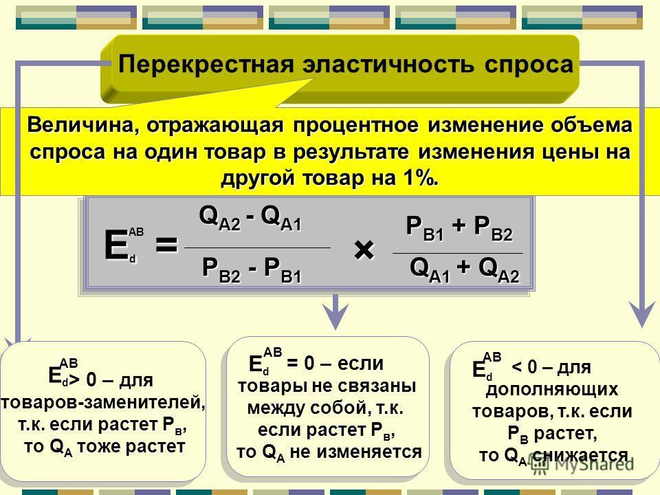 Перекрестная эластичность спроса Q А1 + Q А2 P В2 - P В1 P В1 + P В2 × Q А2 - Q А1 = Величина, отражающая процентное изменение объема спроса на один товар в результате изменения цены на другой товар на 1%. АВ EdEdEdEd < 0 – для дополняющих товаров, т