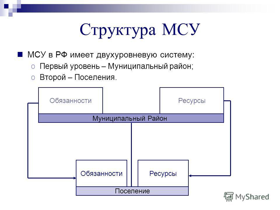 Структура МСУ МСУ в РФ имеет двухуровневую систему: oПервый уровень – Муниципальный район; oВторой – Поселения. Муниципальный Район РесурсыОбязанности Поселение ОбязанностиРесурсы