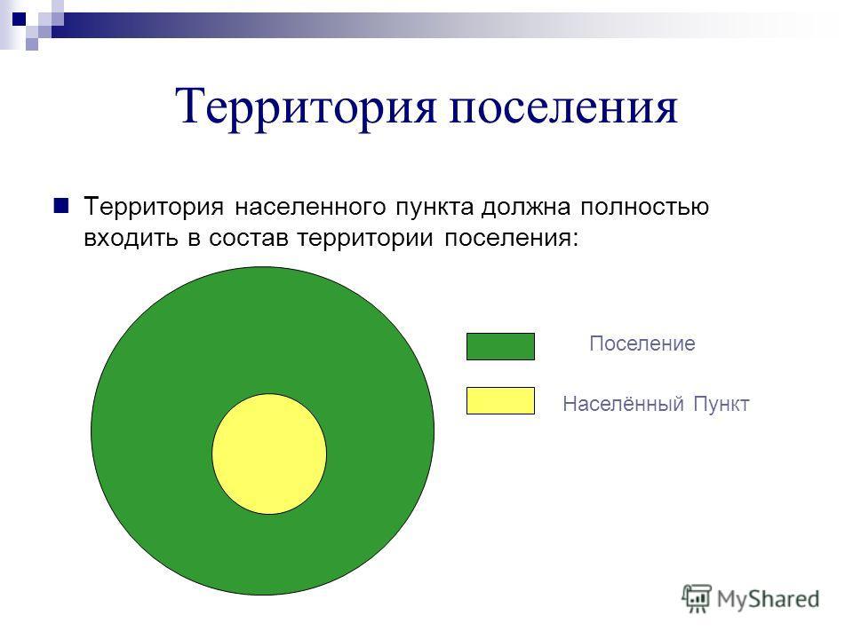 Территория поселения Территория населенного пункта должна полностью входить в состав территории поселения: Населённый Пункт Поселение