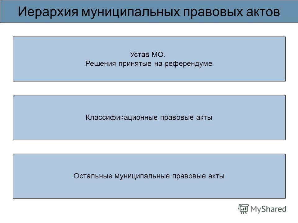 Иерархия муниципальных правовых актов Устав МО. Решения принятые на референдуме Остальные муниципальные правовые акты Классификационные правовые акты
