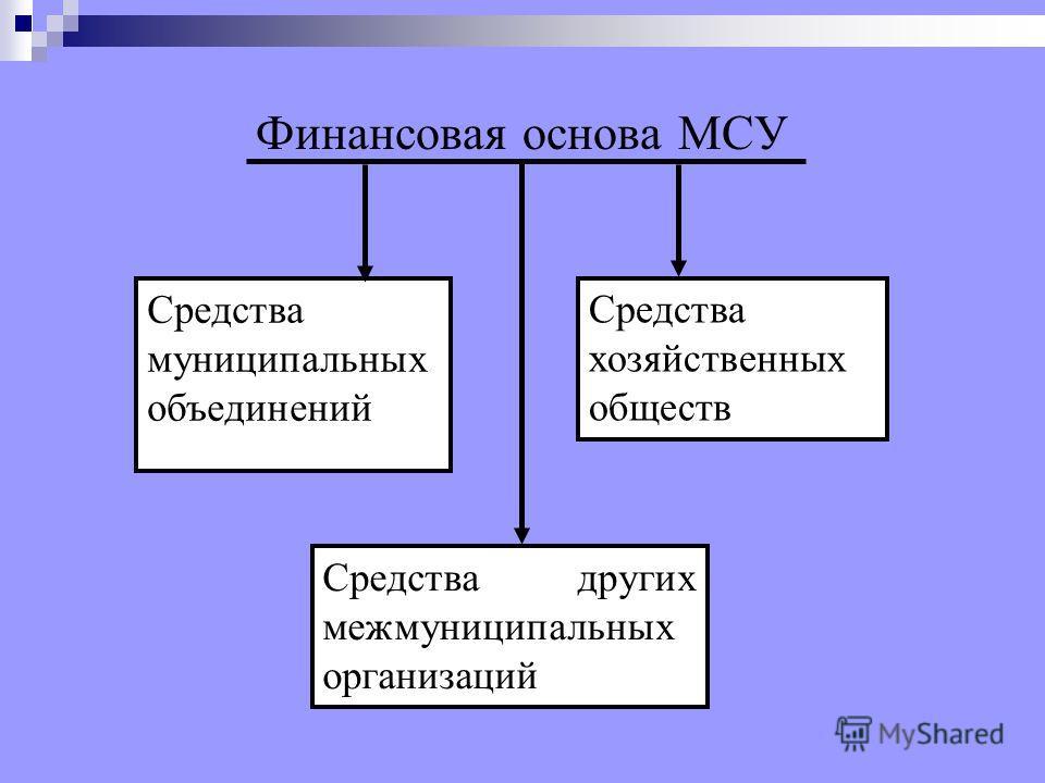 Финансовая основа МСУ Средства муниципальных объединений Средства хозяйственных обществ Средства других межмуниципальных организаций