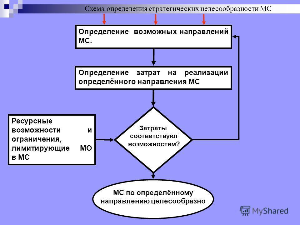Схема определения стратегических целесообразности МС Определение возможных направлений МС. Определение затрат на реализации определённого направления МС Затраты соответствуют возможностям? Ресурсные возможности и ограничения, лимитирующие МО в МС МС