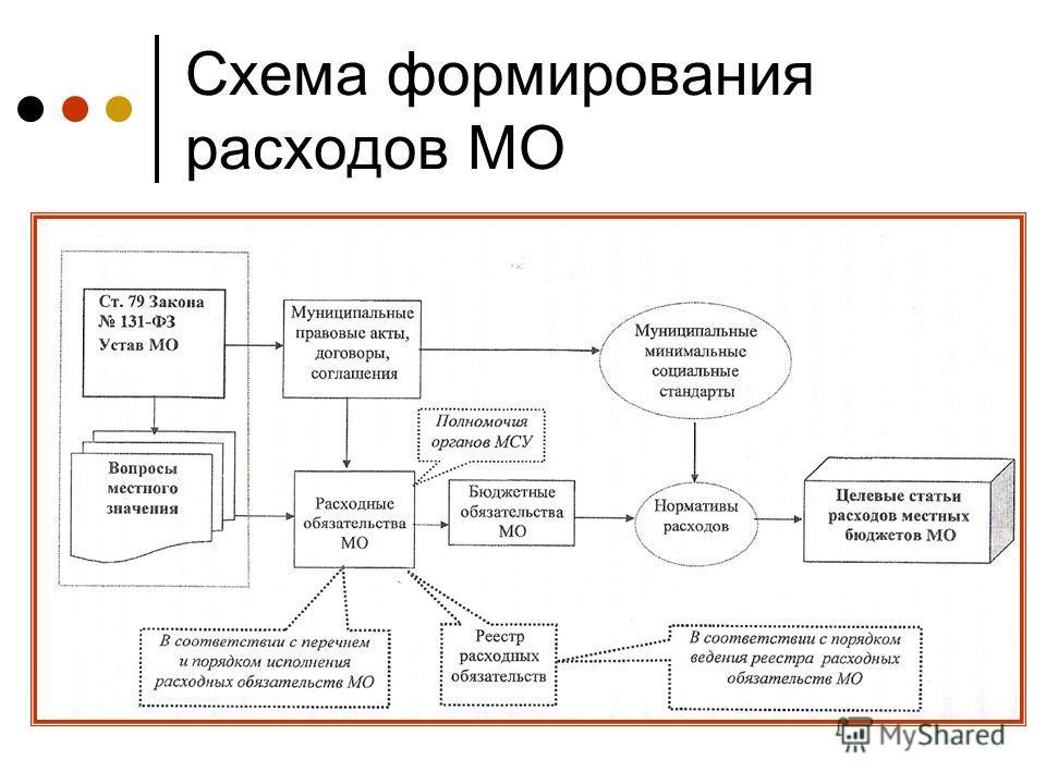 Схема формирования расходов МО