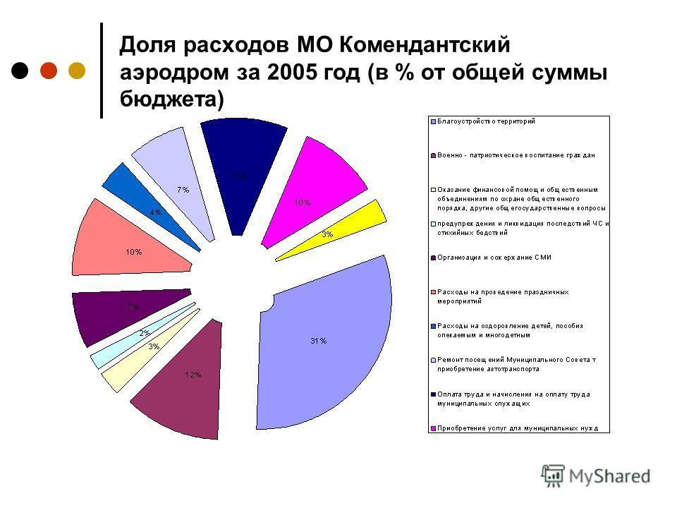 Доля расходов МО Комендантский аэродром за 2005 год (в % от общей суммы бюджета)