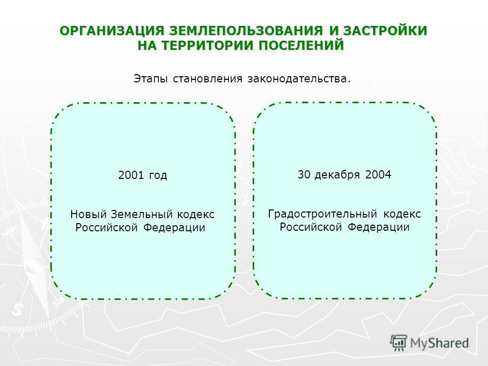 ОРГАНИЗАЦИЯ ЗЕМЛЕПОЛЬЗОВАНИЯ И ЗАСТРОЙКИ НА ТЕРРИТОРИИ ПОСЕЛЕНИЙ Этапы становления законодательства. 2001 год Новый Земельный кодекс Российской Федерации 30 декабря 2004 Градостроительный кодекс Российской Федерации