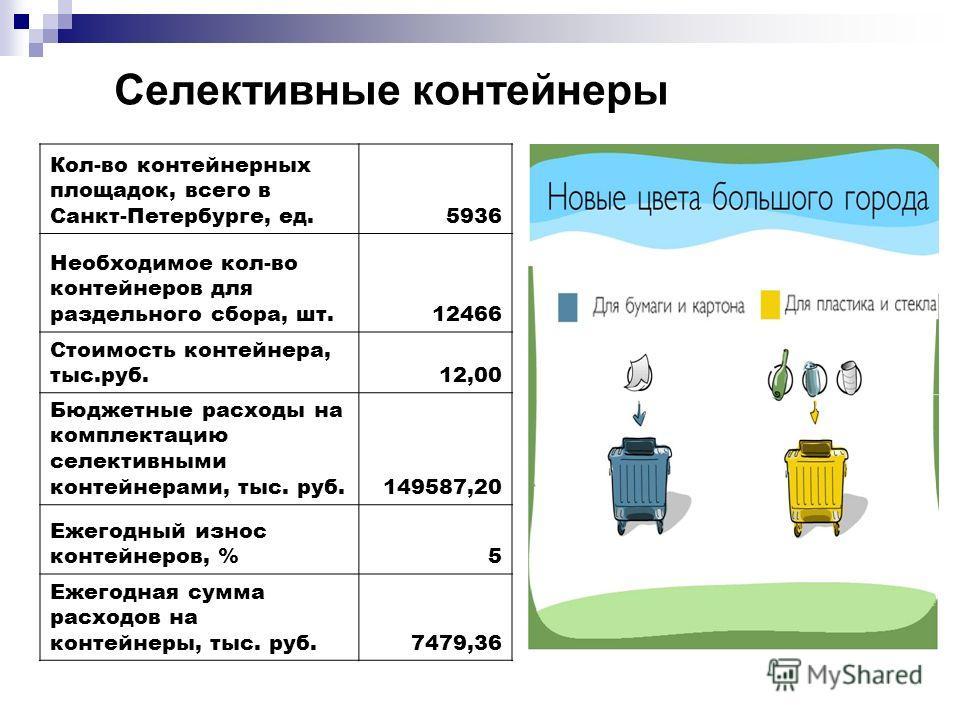 Селективные контейнеры Кол-во контейнерных площадок, всего в Санкт-Петербурге, ед.5936 Необходимое кол-во контейнеров для раздельного сбора, шт.12466 Стоимость контейнера, тыс.руб.12,00 Бюджетные расходы на комплектацию селективными контейнерами, тыс