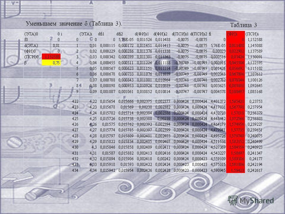 Таблица 3 Уменьшаем значение δ (Таблица 3).