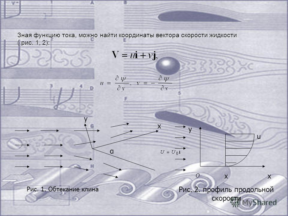 Зная функцию тока, можно найти координаты вектора скорости жидкости ( рис. 1, 2): α x y x y u x О Рис. 1. Обтекание клина Рис. 2. профиль продольной скорости
