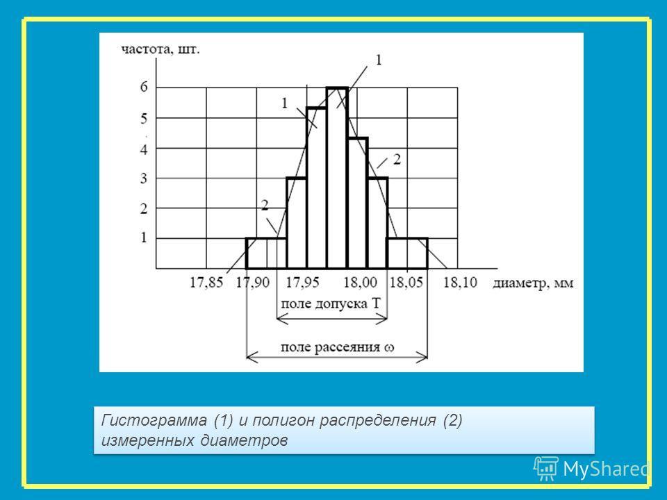 Гистограмма (1) и полигон распределения (2) измеренных диаметров Гистограмма (1) и полигон распределения (2) измеренных диаметров