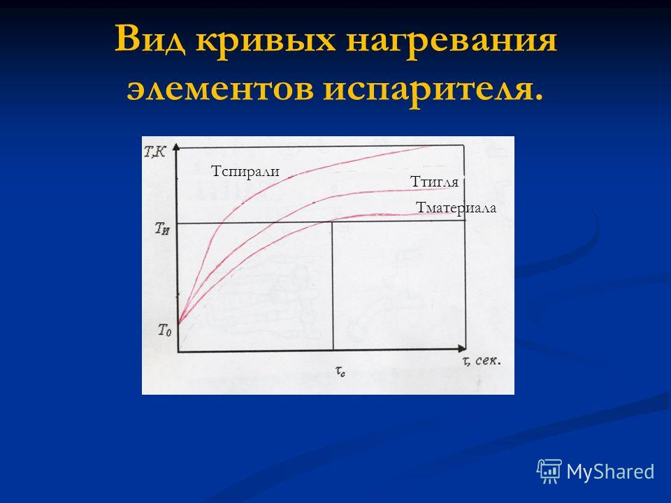 Вид кривых нагревания элементов испарителя. Тматериала Ттигля Тспирали