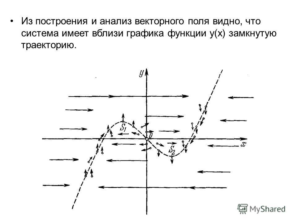 Из построения и анализ векторного поля видно, что система имеет вблизи графика функции y(x) замкнутую траекторию.