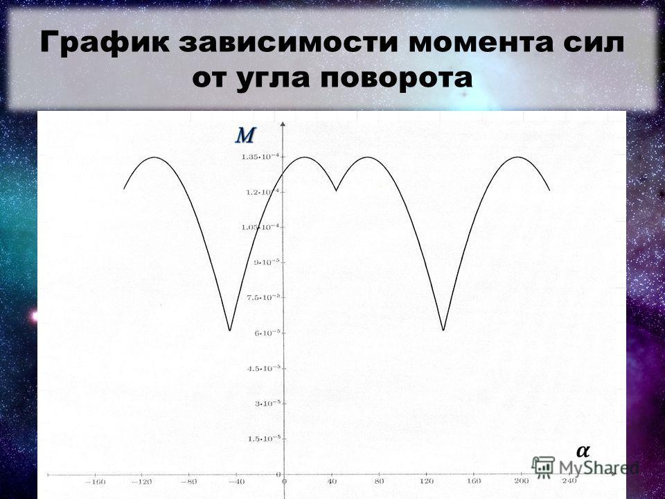 График зависимости момента сил от угла поворота