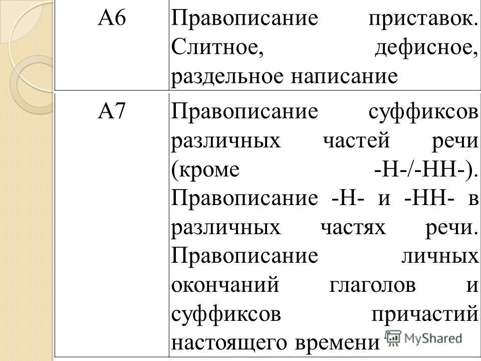 А6Правописание приставок. Слитное, дефисное, раздельное написание А7Правописание суффиксов различных частей речи (кроме -Н-/-НН-). Правописание -Н- и -НН- в различных частях речи. Правописание личных окончаний глаголов и суффиксов причастий настоящег